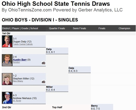 Boys 2014 State Tournament Draw