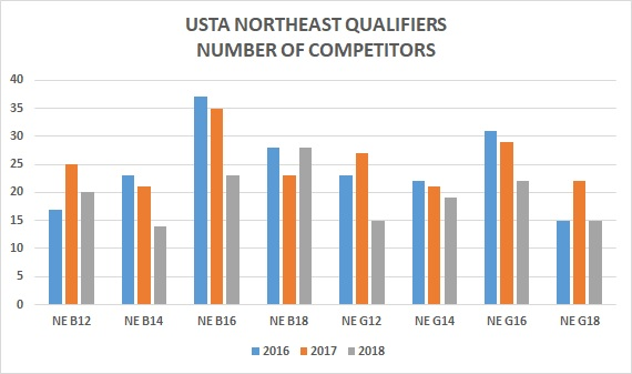 USTA Northeast Qualifiers