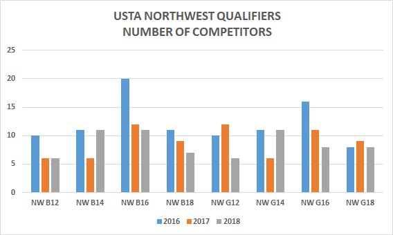 USTA Northwest Qualifiers